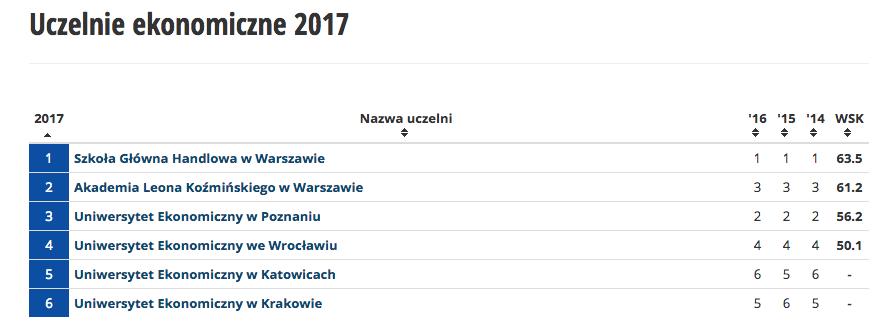 ポーランド大学留学はの学費は国立?私立?どっちが安い?